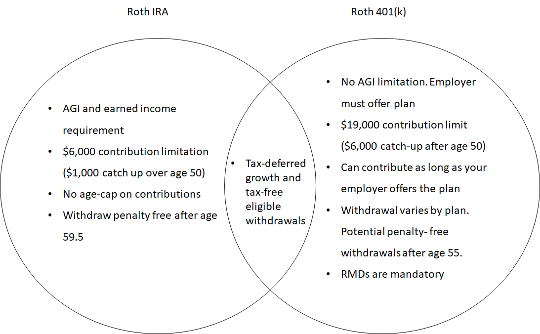 Is it better to have a 401k or IRA?