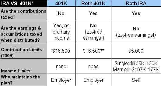 Should I max out Roth IRA or 401k first?